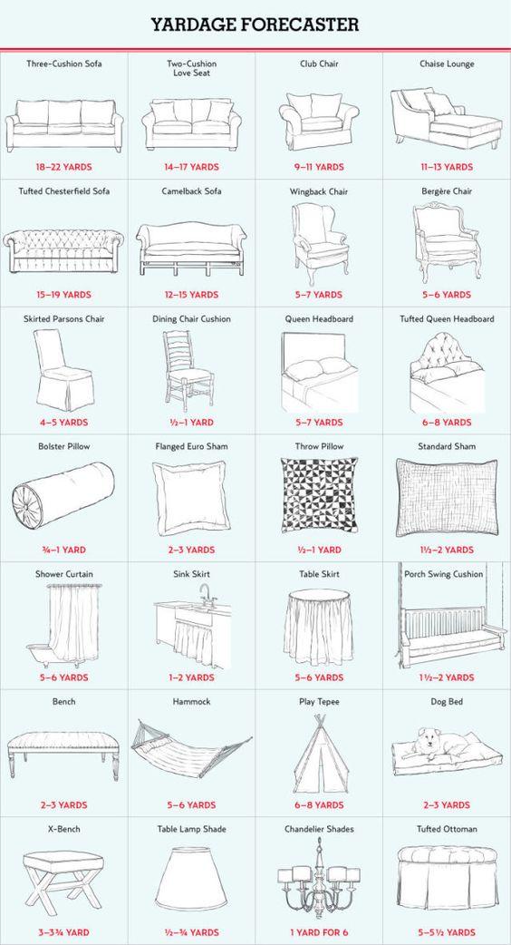 Reupholstery Yardage Chart